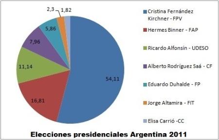 torta-elecciones_argentina-2011